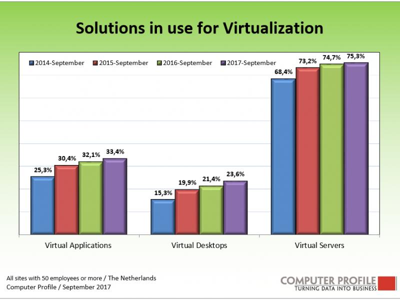 VMware veruit de grootste in servervirtualisatie