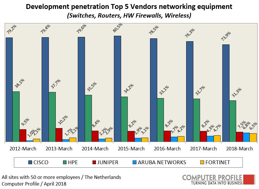 Cisco's aandeel in netwerkapparatuur blijft teruglopen