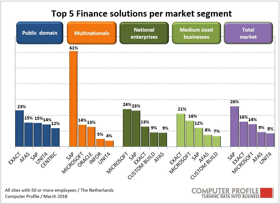 Finance en HR steeds vaker uit de cloud
