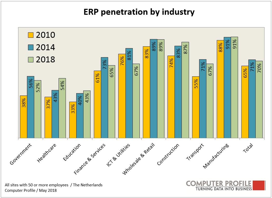 Fors meer ERP-systemen in de gezondheidszorg
