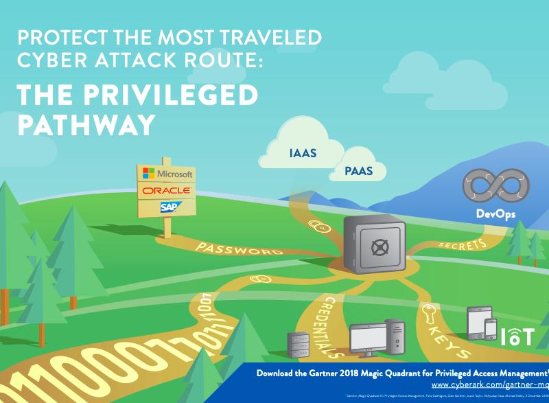CyberArk in leidende positie in allereerste Gartner Magic Quadrant voor Privileged Access Management