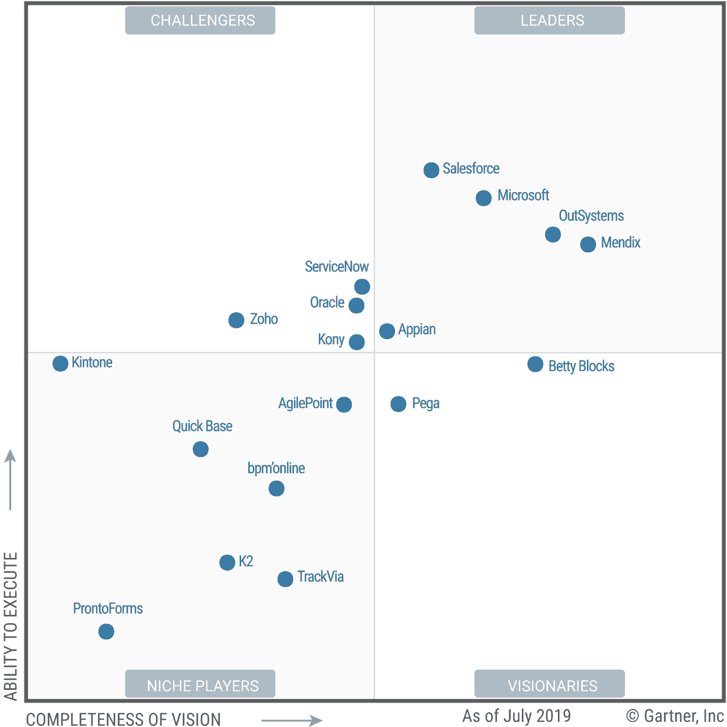 Mendix is leider in het nieuwe Gartner Magic Quadrant for Enterprise Low-Code Application Platforms