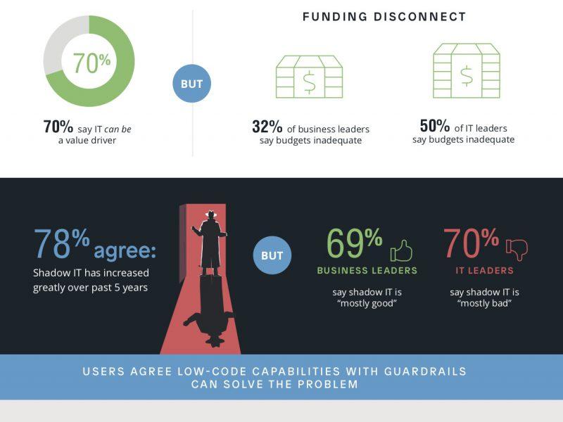Crisis veroorzaakt door tekort aan IT-budget: business gaat zelf aan de slag met shadow-IT