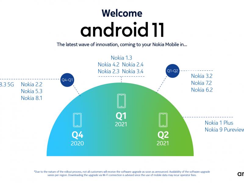 HMD Global blijft leider in Android-updates met 1000e implementatie van software-updates in drie jaar tijd