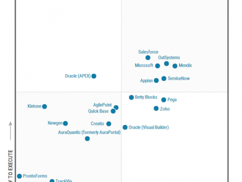 Mendix is voor tweede jaar op rij leider in Gartner Magic Quadrant Enterprise Low-Code Application Platforms