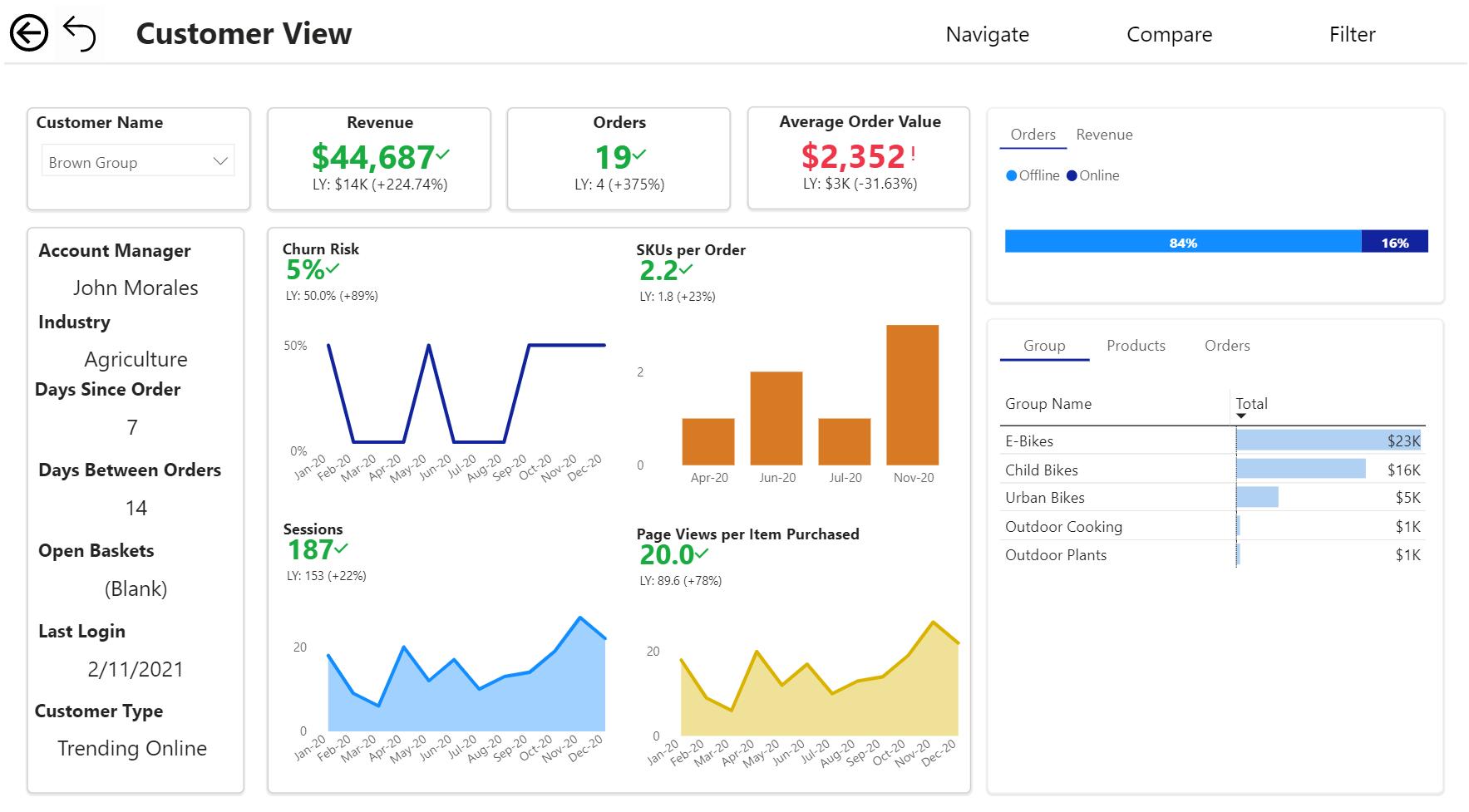 Sana Commerce Insights: optimalisatie B2B-sales door de verbinding van ERP-gegevens met online gedrag
